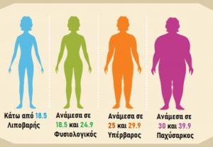 ΔΜΣ παχυσαρκία